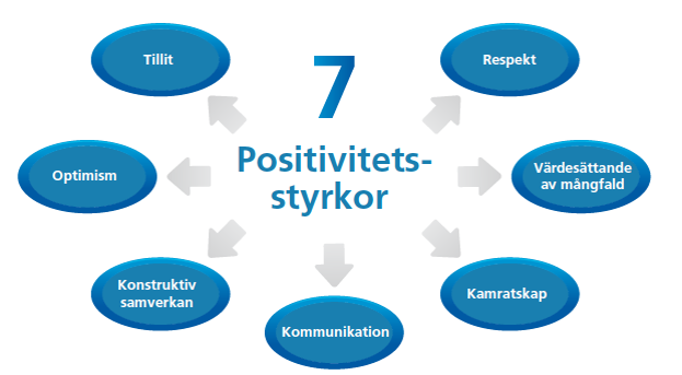 7-positivitetsstyrkor